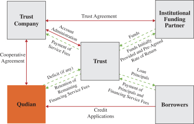 Qudian's Trust Funding Structure (Source)