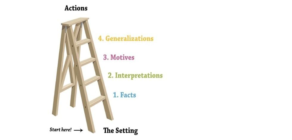 The first place to begin in resolving a conflict is with the Ladder of Assumptions.