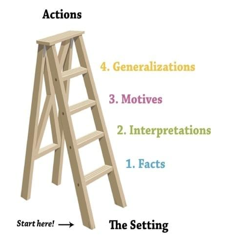 Jack Hamilton and Elisabeth Seaman's Ladder of Assumptions
