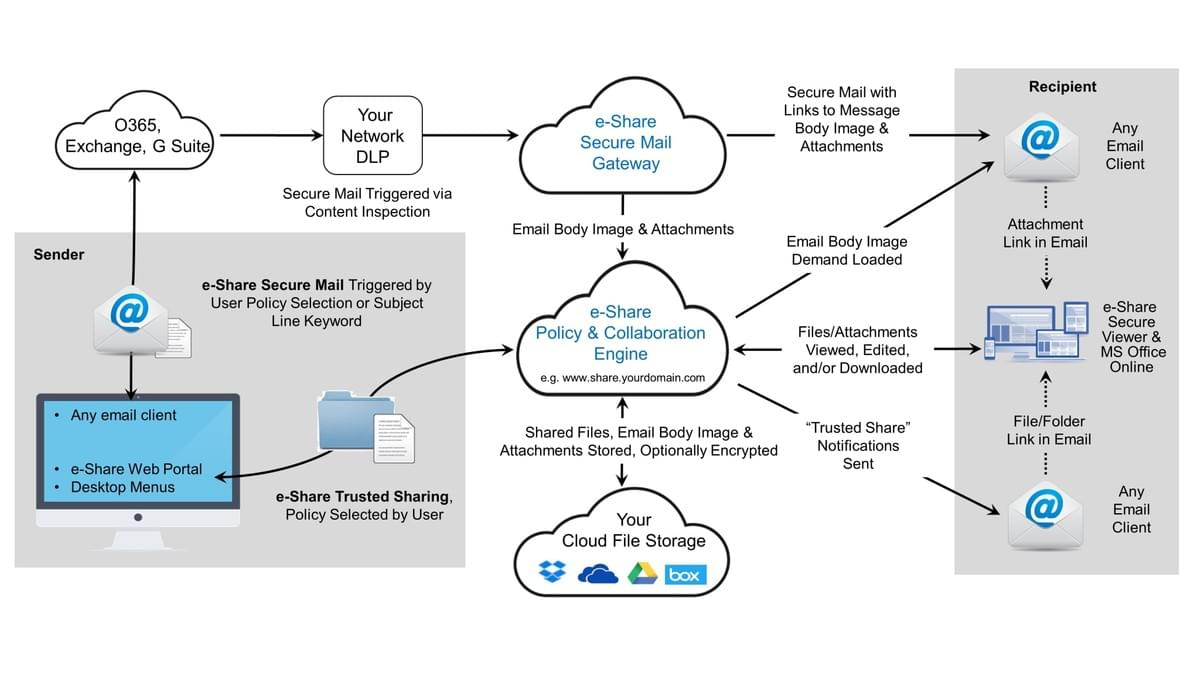 e-Share.us | Diagram showing how Secure Mail works with our 100% cloud platform to protect corporate data without requiring installation of software or browser plug-ins