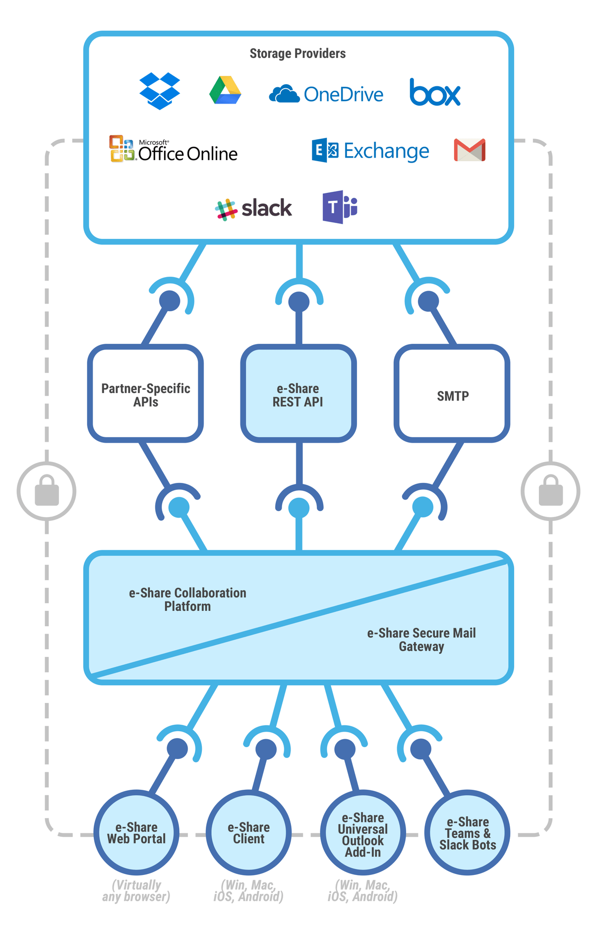 e-Share.us | Diagram of our 100% cloud platform showing e-Share web portal, client, universal Outlook add-in, Teams & Slack bots, our Collaboration Platform and Secure Mail Gateway and integrations with cloud file storage and enterprise collaboration providers plus APIs