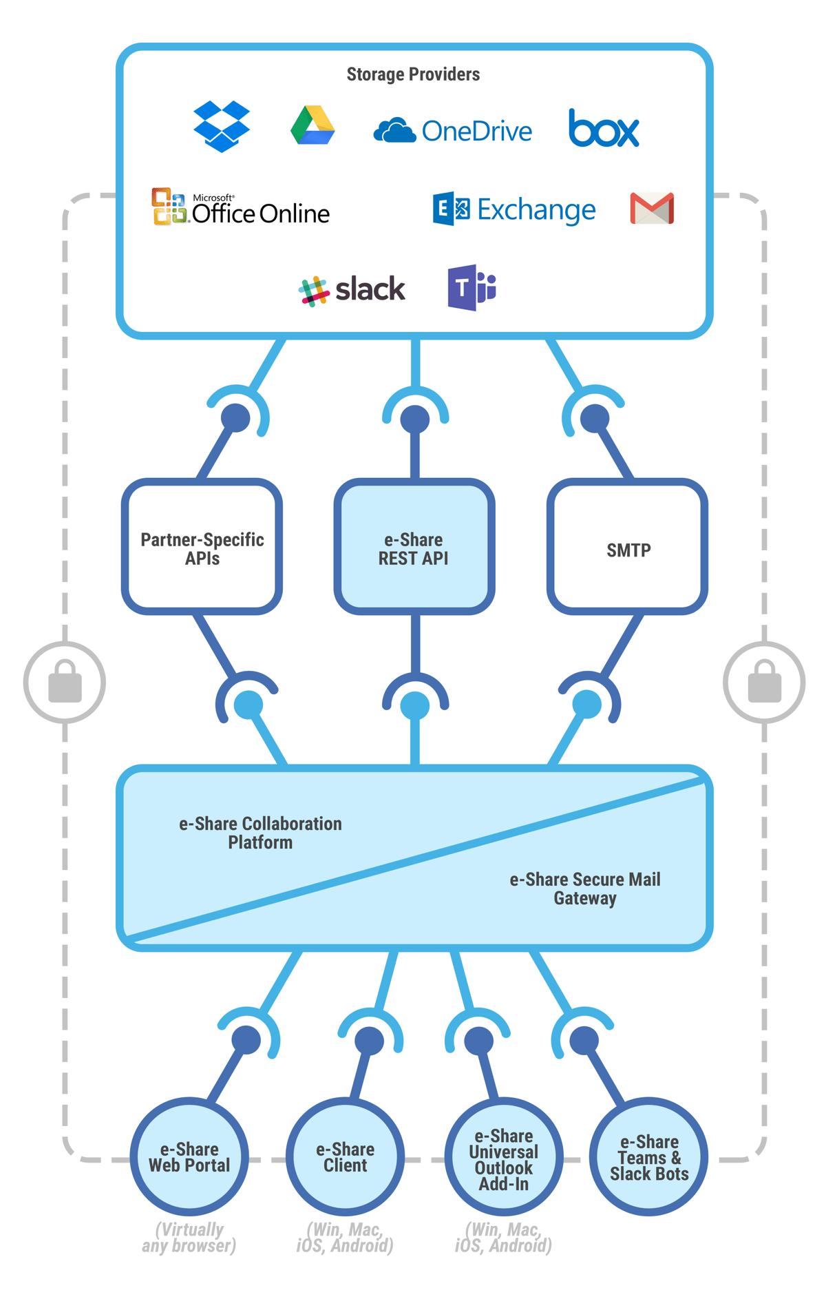 Platform - e-Share us | Secure External Collaboration and