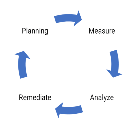 e-Share.us | Governance and Compliance | diagram showing cycle of planning, measurement, analyzing, and remediation
