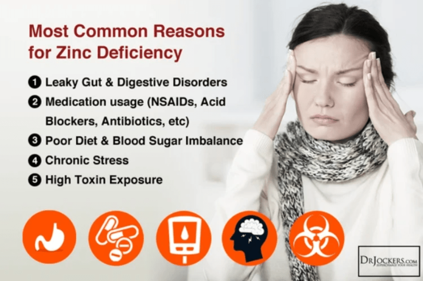 common reasons for zinc deficiency