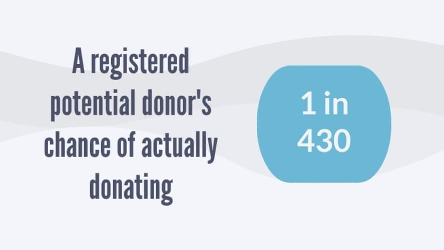 1 in 430: Registered donor's chance of donating