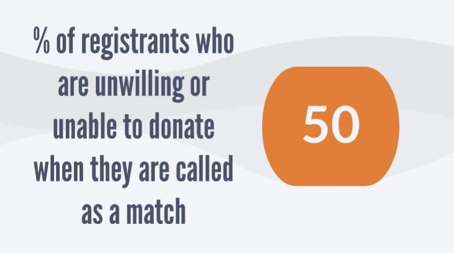 50% of registrants are unwilling/able to donate when matched