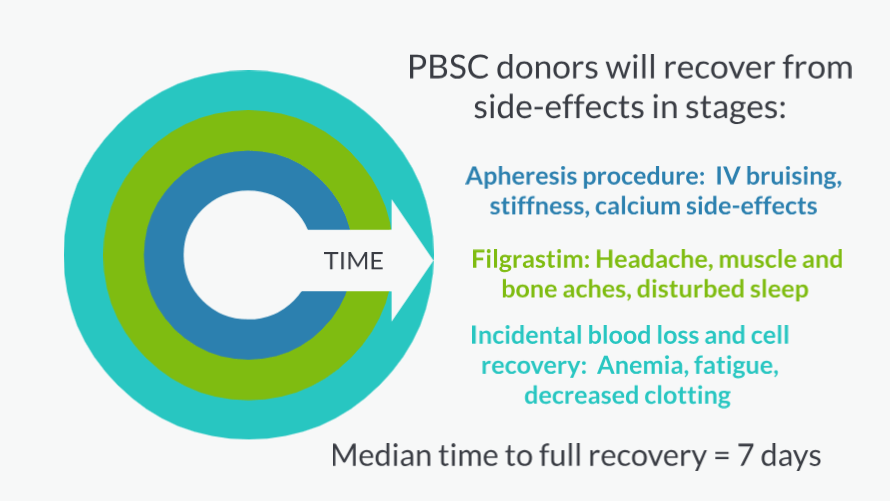 Side effects of PBSC donation; median time to recovery = 7 days