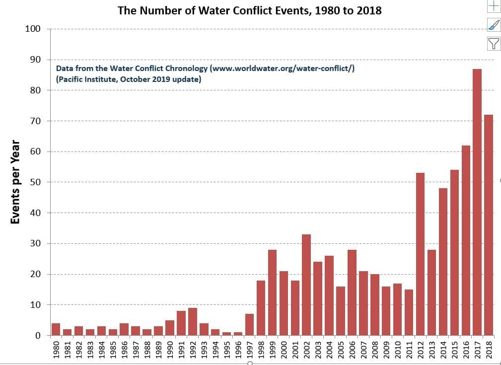 Water-related conflicts by year from 1980 to 2018.