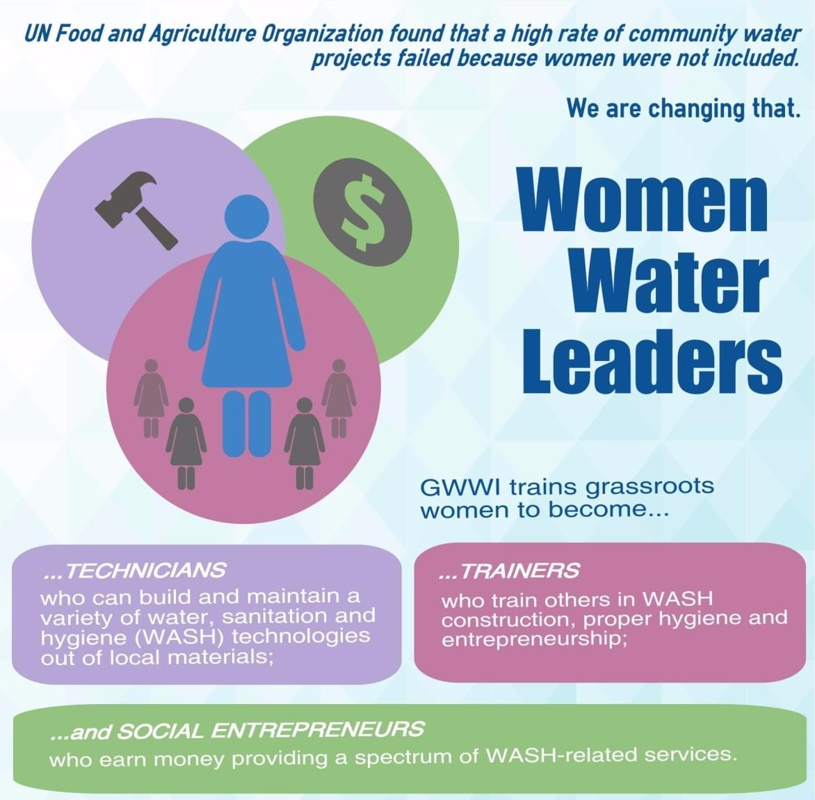 What - Global Women's Water Initiative