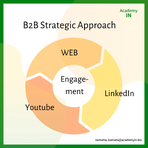 B2B Strategic Approach SQ AcademyIn Tamotsu Kamata LinkedIn Business Coach