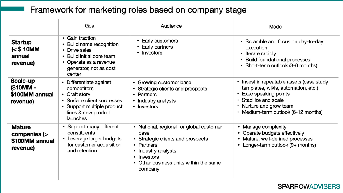 Maja Milicevic How to hire marketing roles framework for evaluating based on company stage