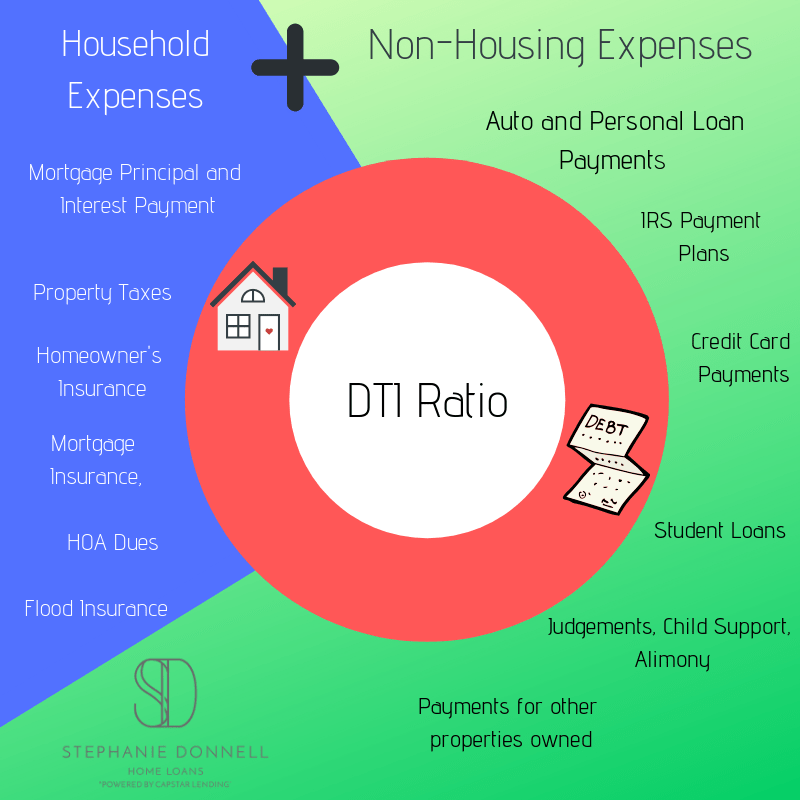 Lowering your debt to income ratio(DTI) - first time homebuyer REAL