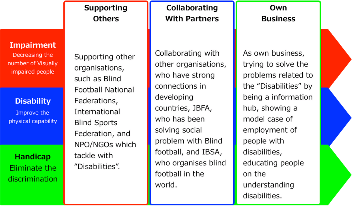 "Supporting Others; Supporting other organisations, such as Blind Football National Federations, International Blind Sports Federation, and NPO/NGOs which tackle with ""Disabilities"". / Collaborating  With Partners; Collaborating with other organisations, who have strong connections in developing countries, JBFA, who has been solving social problem with Blind football, and IBSA, who organises blind football in the world.  / Own Business; As own business, trying to solve the problems related to the ""Disabilities"" by  being a information hub, showing a model case of employment of people with disabilities, educating people on the understanding disabilities."