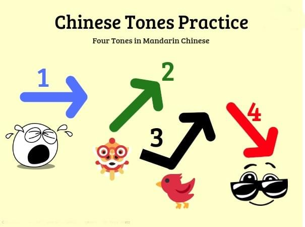 Tones are most difficult in Chinese learning