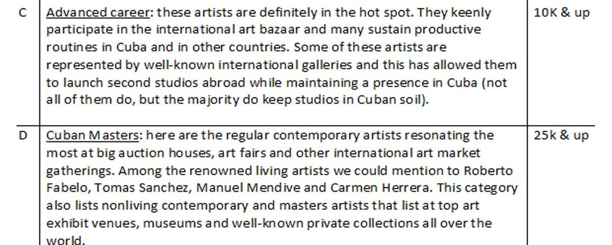 Contemporary cuban art prices