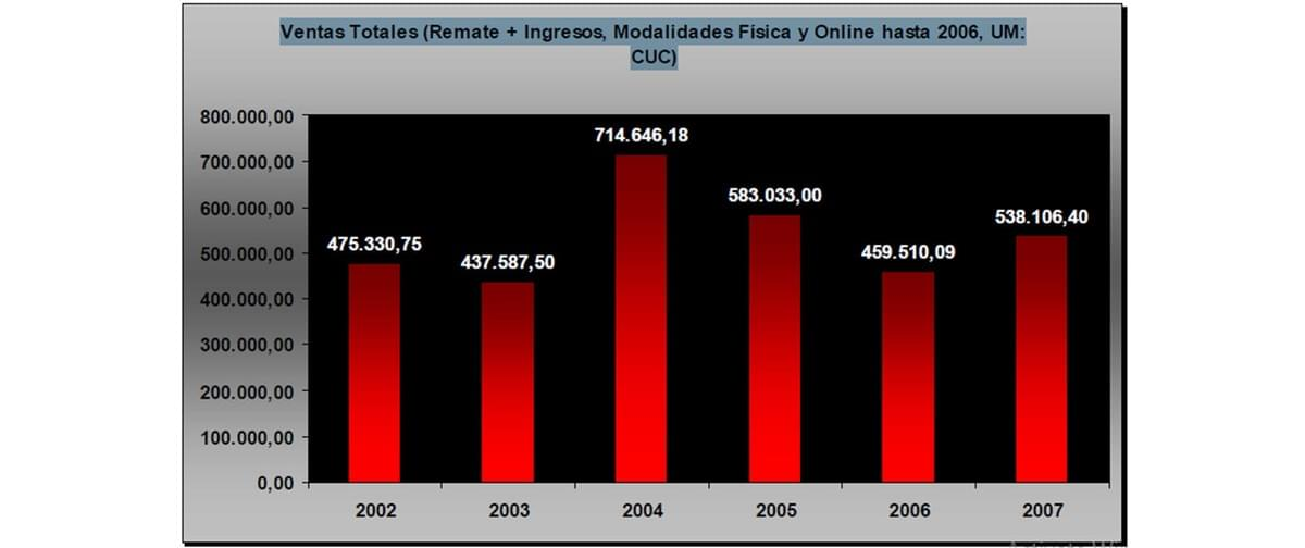 The graphic refers Total Sales, Physical and Online Subasta Habana until 2006. Currency: CUC.