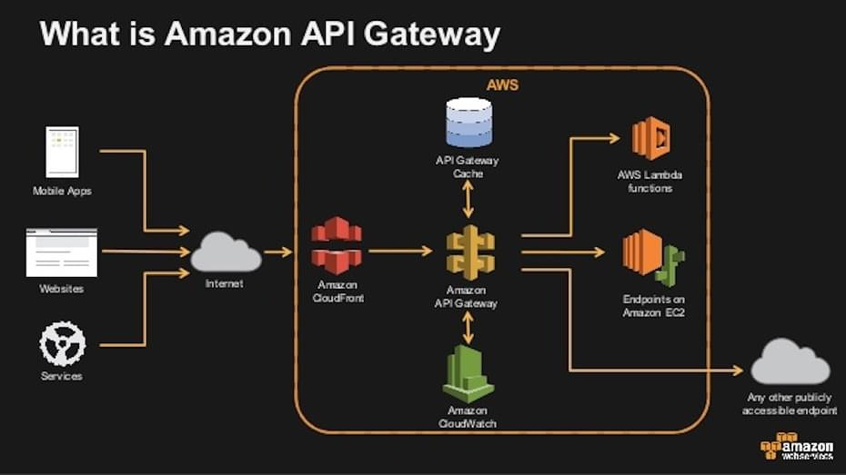 Serverless Day at the AWS Loft NYC - What is Amazon API Gateway
