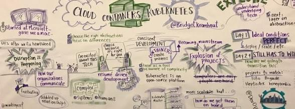 DevOps Day NYC - Cloud Containers Kubernetes
