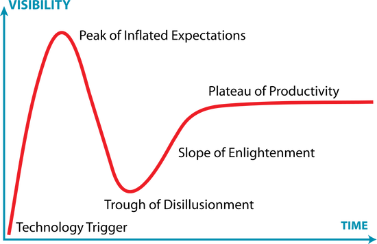 Why do 60% of advanced analytics projects fail - Gartner Hype Cycle