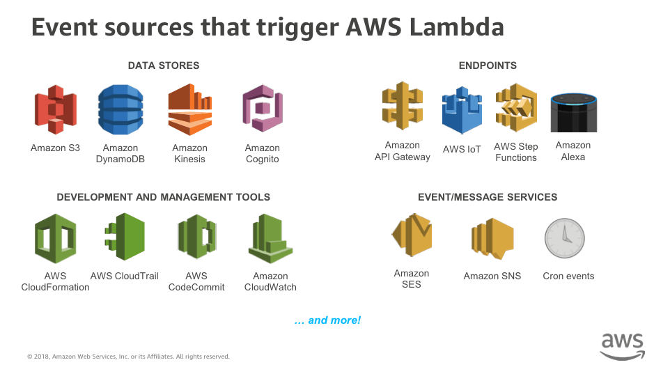 Serverless Day at the AWS Loft NYC - Event sources that trigger AWS Lambda