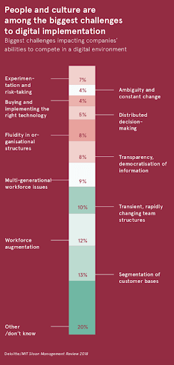 Why digital transformation is key to successful business - People and culture are among the biggest challenges to digital implementation