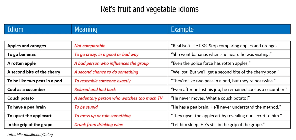 Ten fruit and vegetable idioms