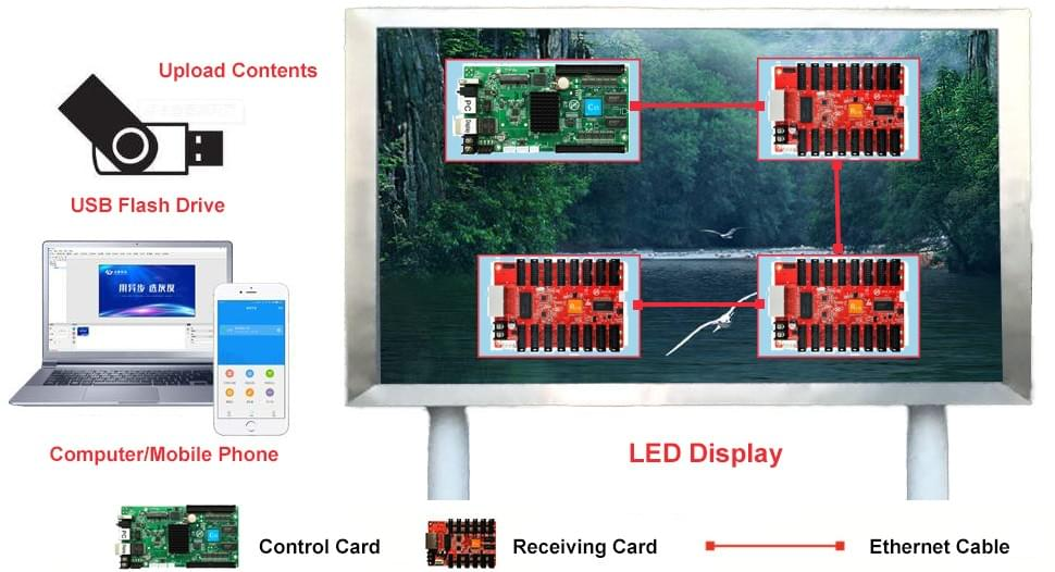 Asynchronous Control LED Display
