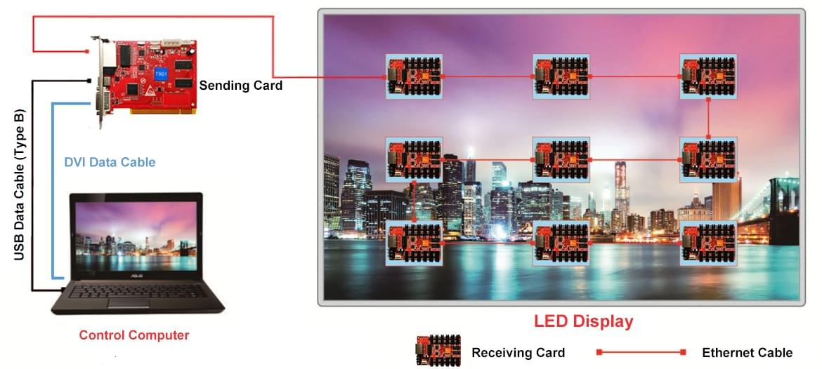 Synchronous Control LED Display