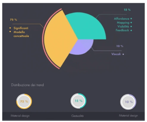 "Percentage distribution of the ""Norman principles"" applied to the UX design trends 2019"