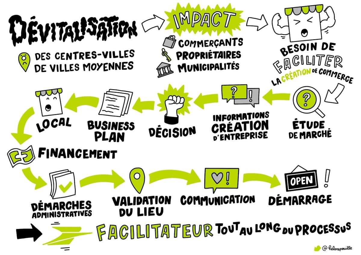 facilitation graphique, facilitation visuelle, sketchnotes, infographie, hélène pouille, territoires, la poste, challenge data, datactivist, sciences po
