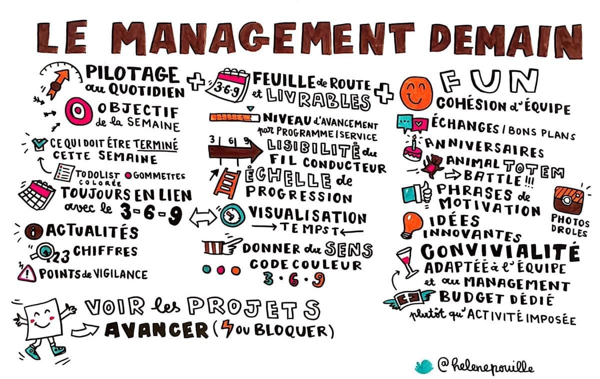 facilitation graphique, facilitation visuelle, sketchnotes, infographie, hélène pouille, management, open space