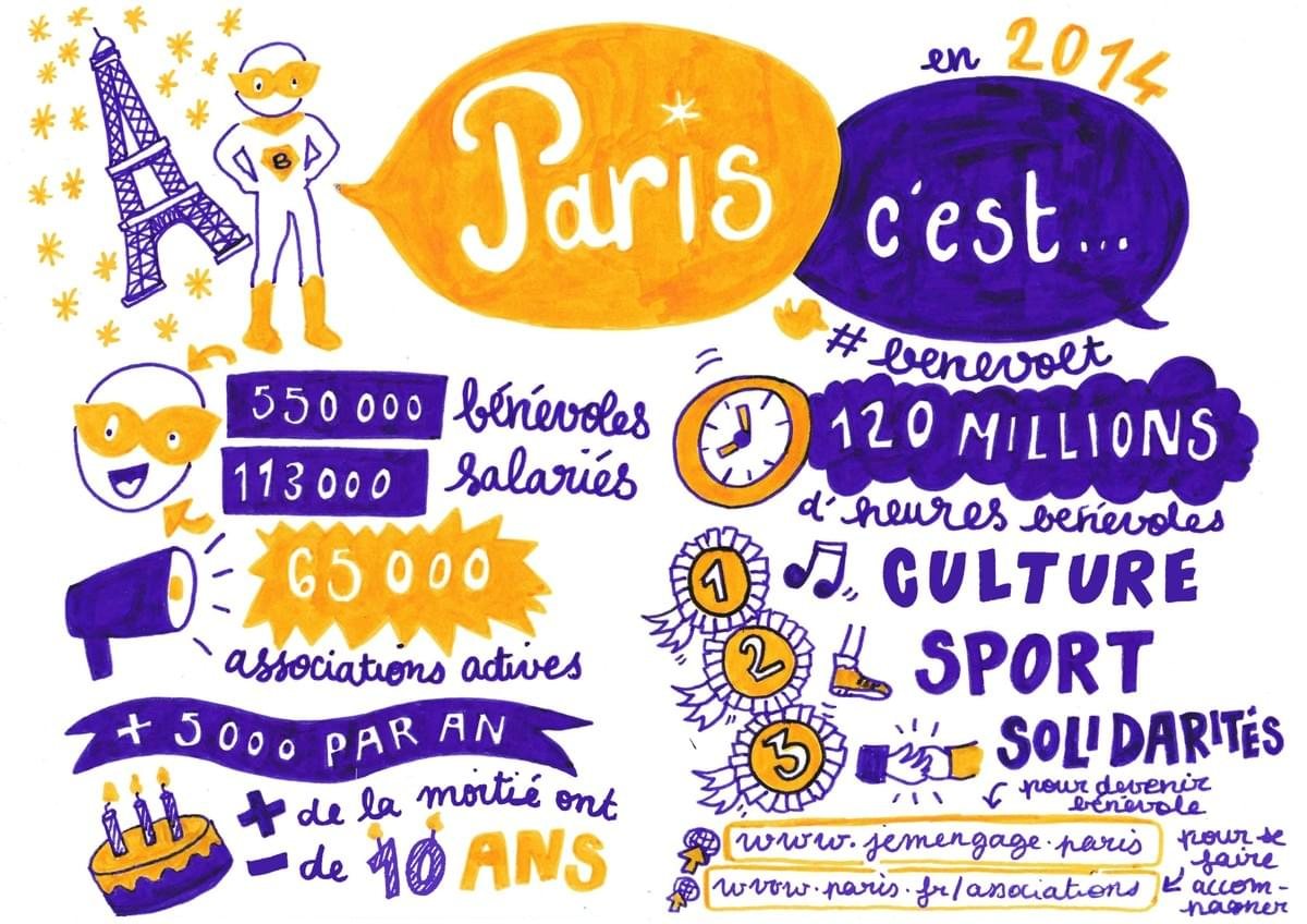 facilitation graphique, facilitation visuelle, sketchnotes, infographie, hélène pouille, associations, engagement, paris