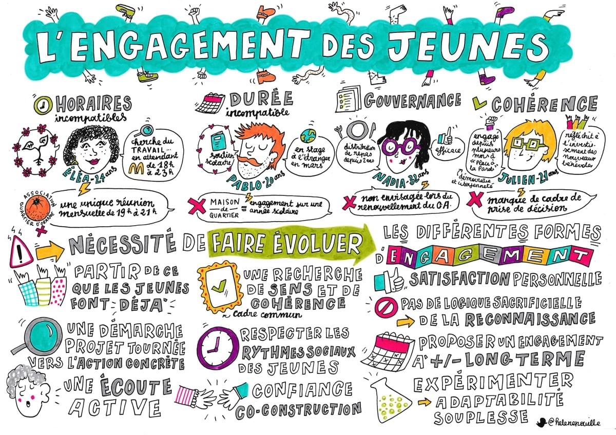 facilitation graphique, facilitation visuelle, sketchnotes, infographie, hélène pouille, associations, engagement, nantes