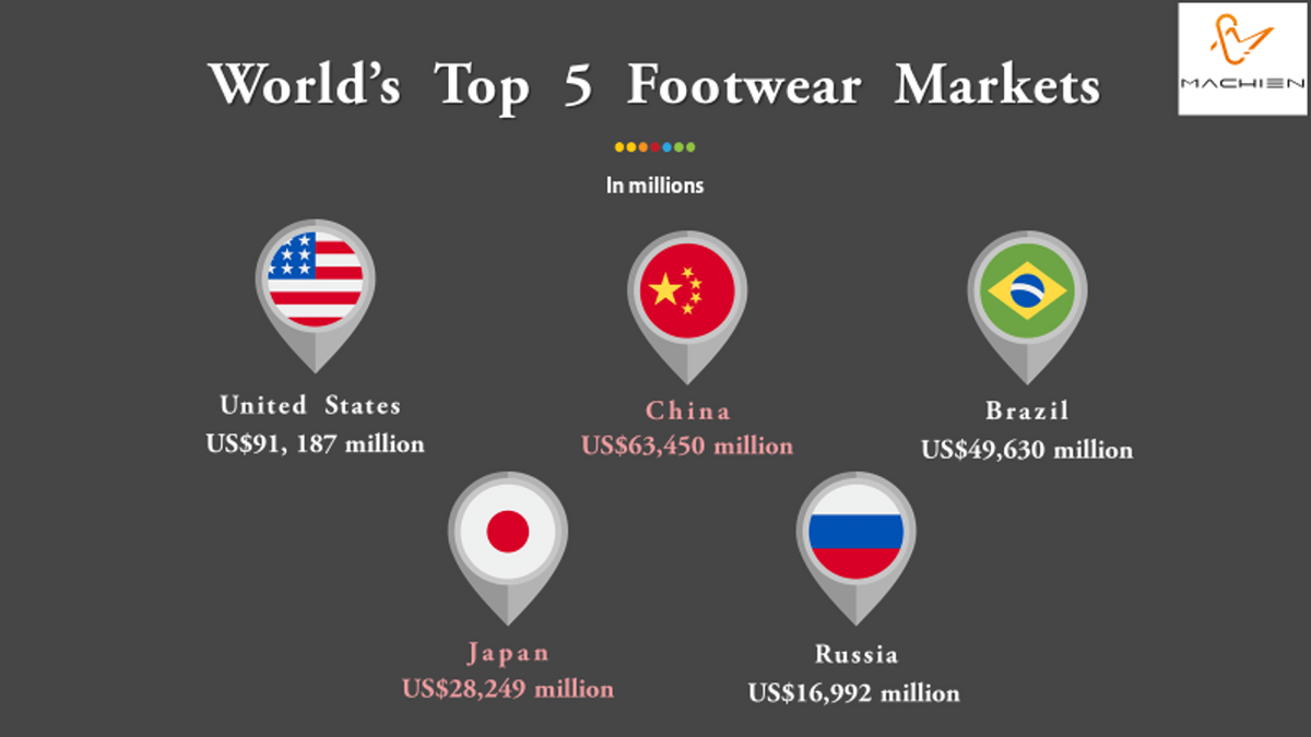 MACHIEN Inc's- World's Top 5 Footwear Markets