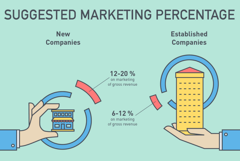 Figure 2. WordStream (2019). Suggested marketing percentage. WordStream. Web. 14 October 2019.