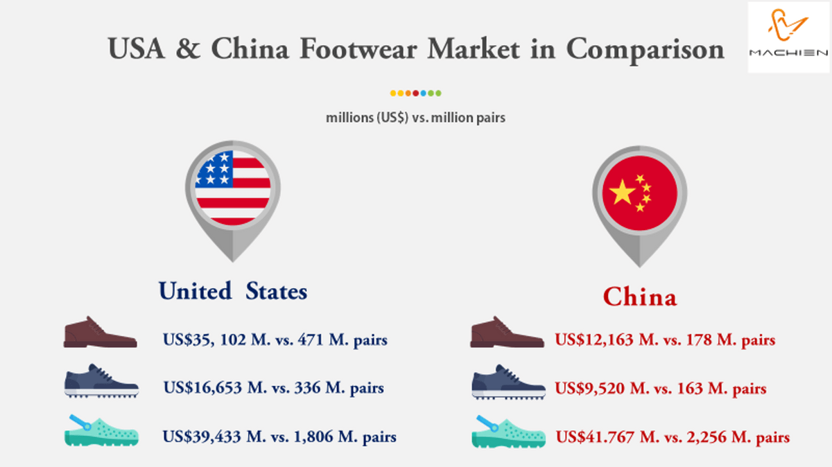 MACHIEN Inc.'s- USA & China Footwear Market in Comparison