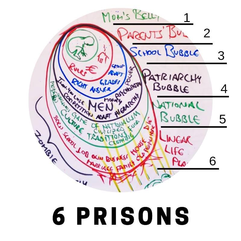 Map of the 6 (now 8) Prisons on startover.xyz, Possibility Management