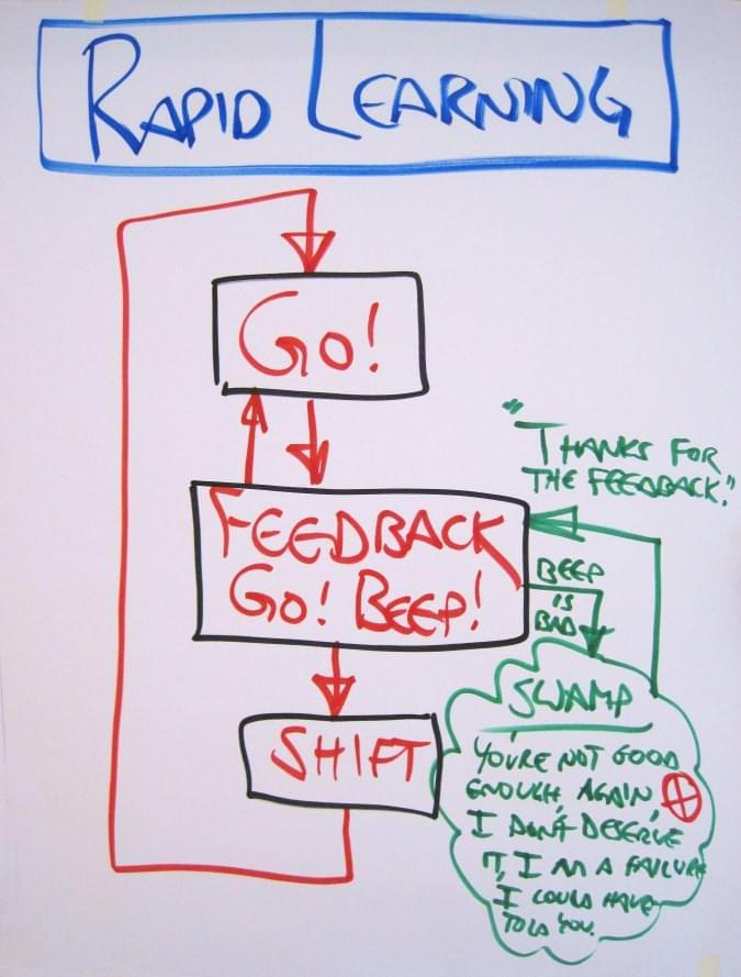 "Map of Pressure Rapid Learning: Go. Feedback. Go or Beep. Shift-Go. -- Beep is bad -> Beep swamp -> ""Thanks for the feedback"" -> back to Rapid Learning cycle"