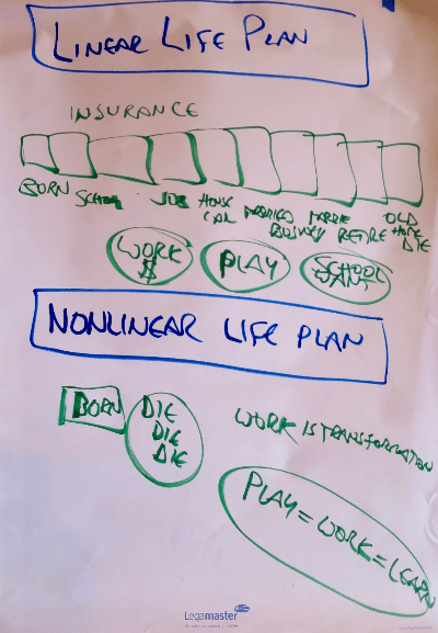 Map of Linear vs. Nonlinear Life Plan on startover.xyz, Possibility Management