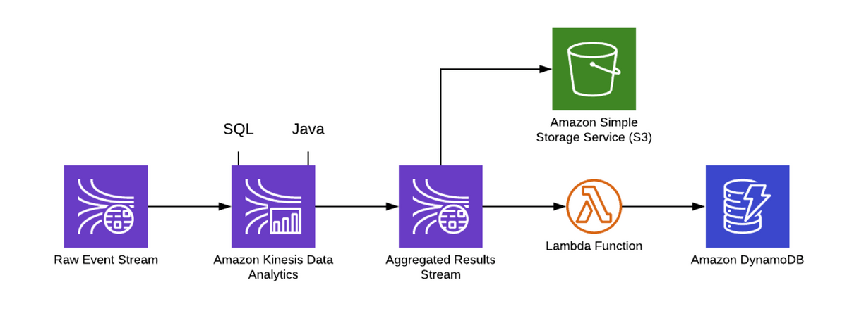 Kinesis Analytics embraces the data locality principle to perform real-time computation in the stream