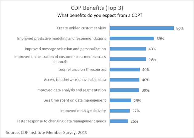 source : CDP Institute