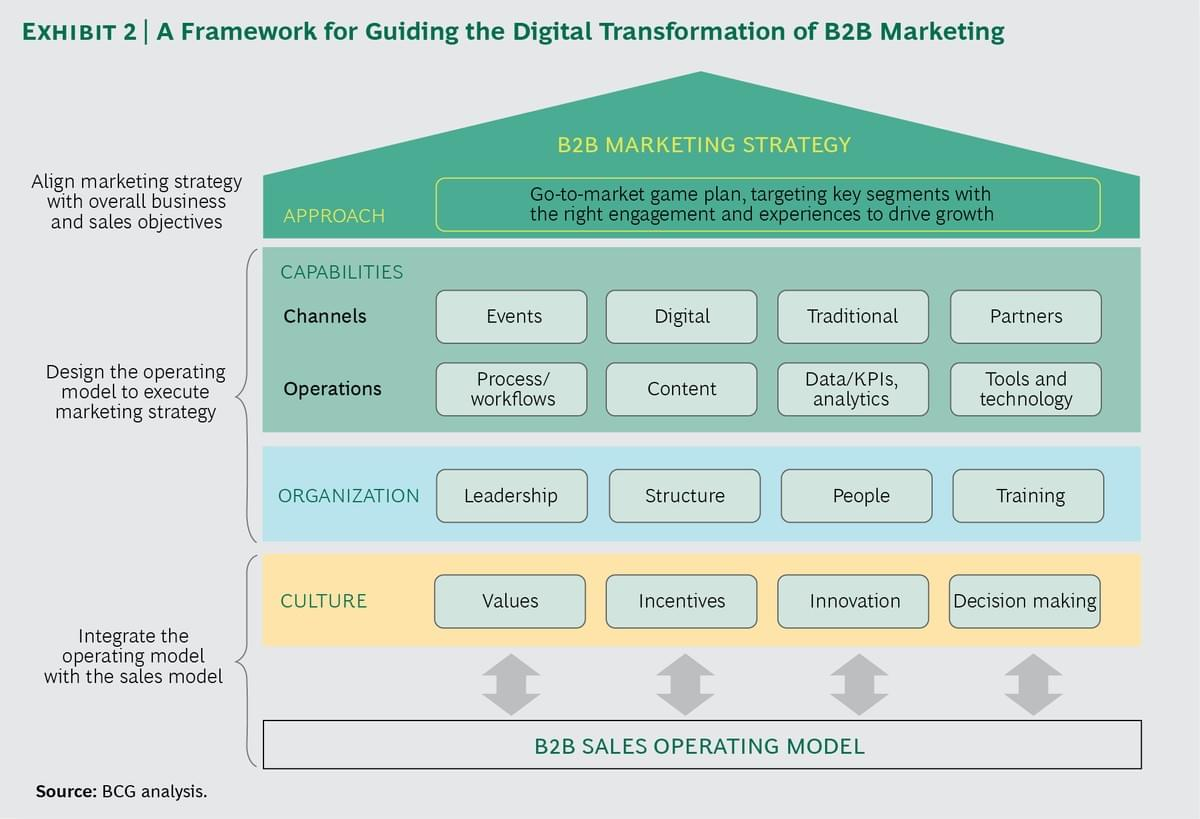 marketing B2B ABM Account Based Marketing strategy