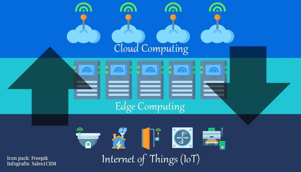 Edge Computing Infographic - Sales1CRM