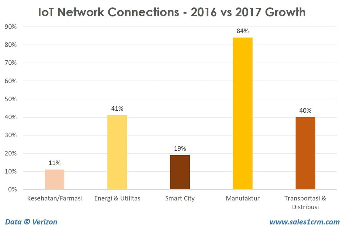 IoT Network Connections Data 2017
