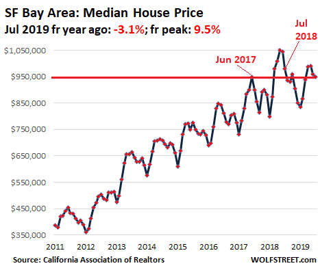 Bay Area housing downturn?