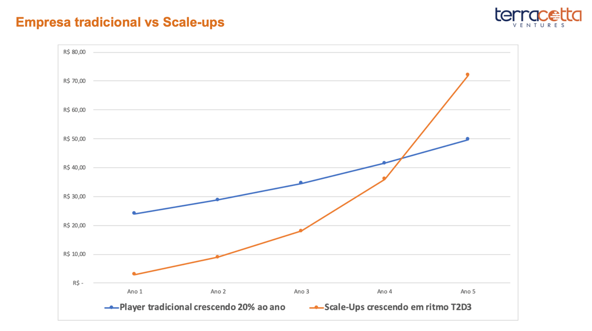 Empresa tradicional vs Scale-Up