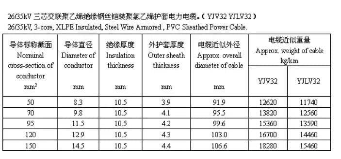 Cable structure size and recommended parameters FROM CAPSTANER 12
