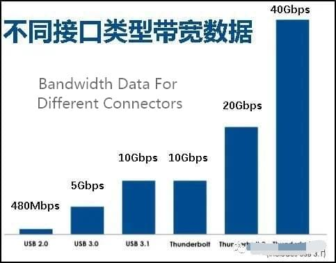 Thunderbolt USB C to USB C Data Cable Width