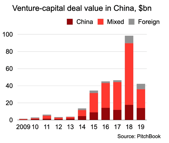 Venture capital deals in China