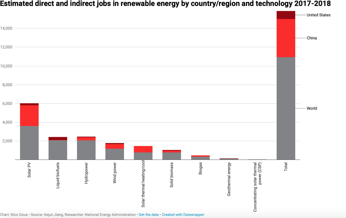 Estimated direct and indirect jobs in renewable energy by country/region and technology